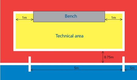 Разметка зоны замены минифутбол